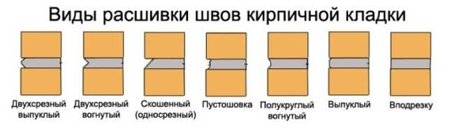 Размеры шва в кирпичной кладке по СНиП